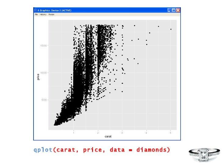qplot (carat, price, data = diamonds)
