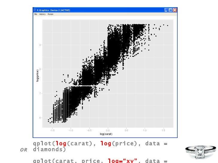 """qplot( log (carat),  log (price), data = diamonds) qplot(carat, price,  log=""""xy"""" , data = diamonds) OR"""