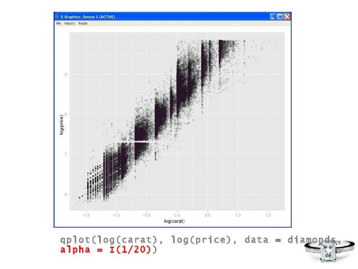 qplot(log(carat), log(price), data = diamonds,  alpha = I(1/20) )