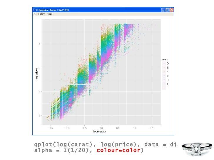qplot(log(carat), log(price), data = diamonds,  alpha = I(1/20),  colour=color )