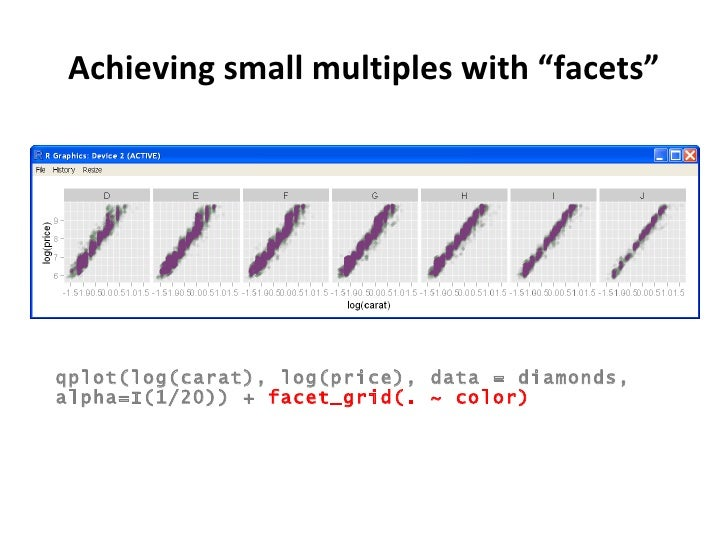 """Achieving small multiples with """"facets"""" qplot(log(carat), log(price), data = diamonds, alpha=I(1/20)) +  facet_grid(. ~ co..."""