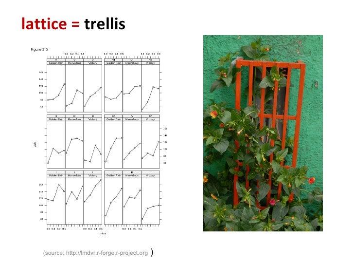 lattice =  trellis <ul><ul><li>(source: http://lmdvr.r-forge.r-project.org  ) </li></ul></ul>