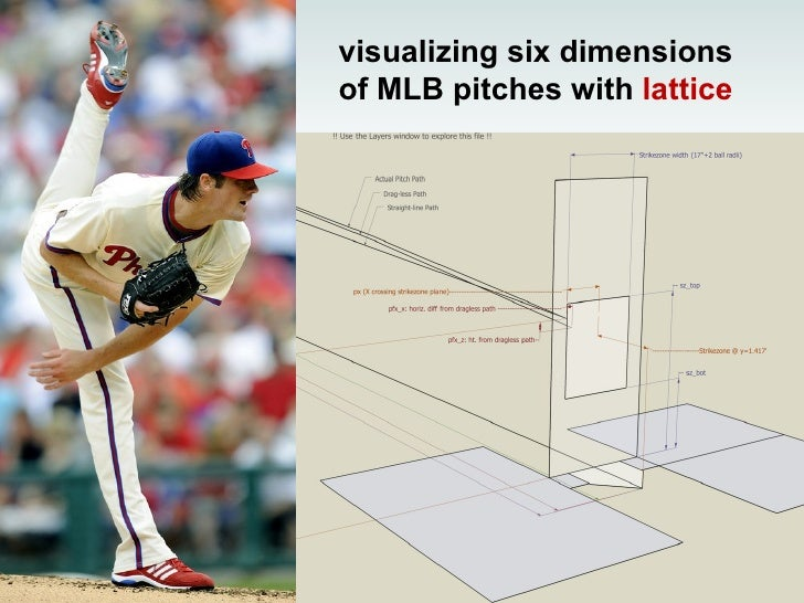 visualizing six dimensions of MLB pitches with  lattice