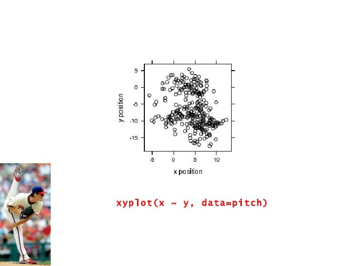 xyplot(x ~ y, data=pitch)