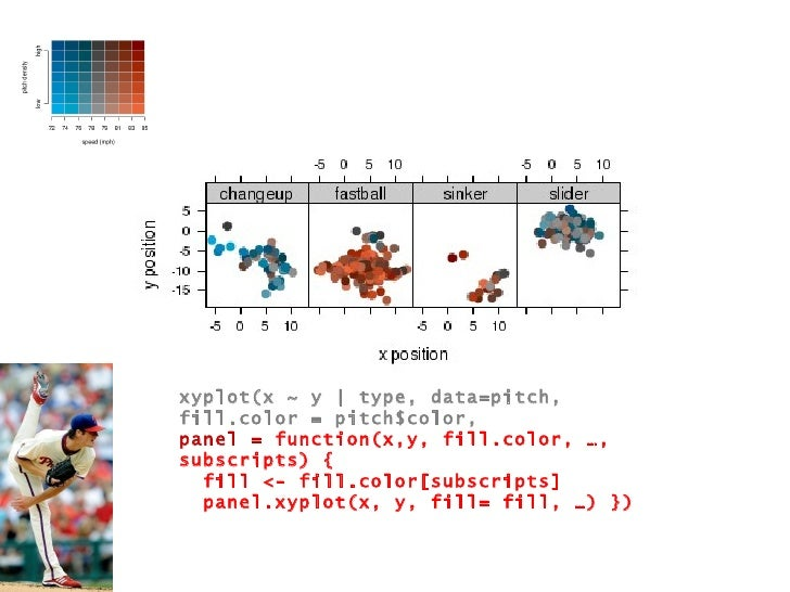 xyplot(x ~ y   type, data=pitch, fill.color = pitch$color, panel =  function(x,y, fill.color, …, subscripts) { fill <- fil...