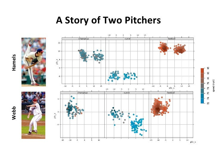 A Story of Two Pitchers Hamels Webb