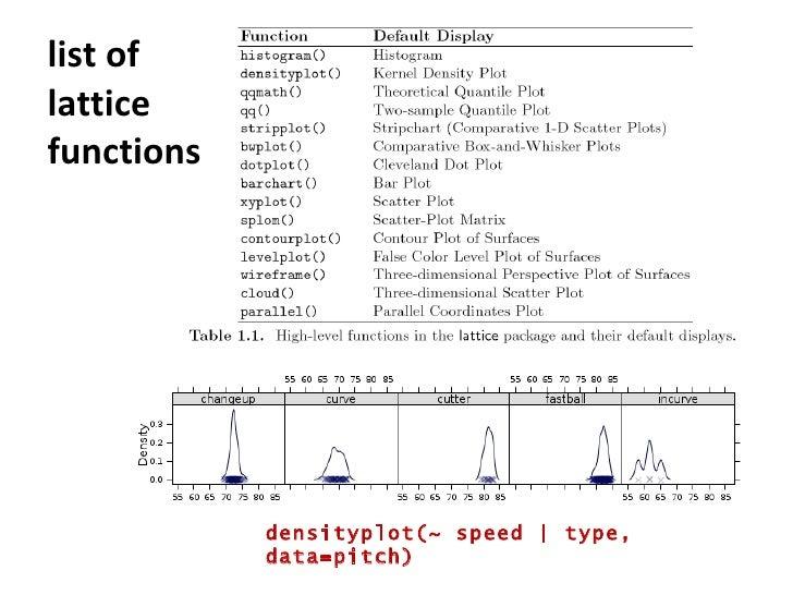 list of  lattice functions densityplot(~ speed   type, data=pitch)