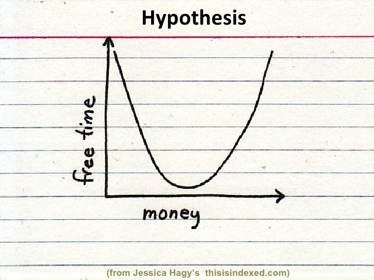 (from Jessica Hagy's  thisisindexed.com) Hypothesis
