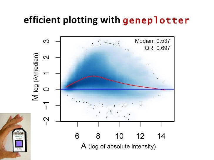 efficient plotting with  geneplotter