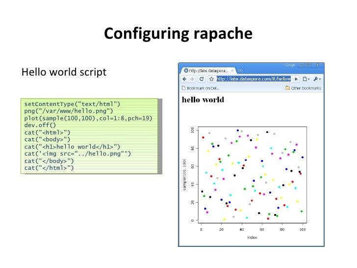 Configuring rapache <ul><li>Hello world script </li></ul>setContentType(&quot;text/html&quot;) png(&quot;/var/www/hello.pn...