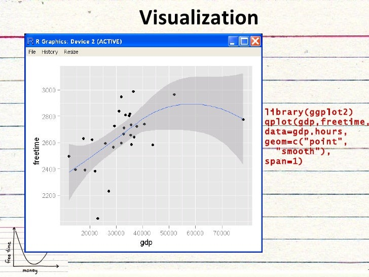 """Visualization library(ggplot2) qplot(gdp,freetime, data=gdp.hours, geom=c(""""point"""", """"smooth""""), span=1)"""