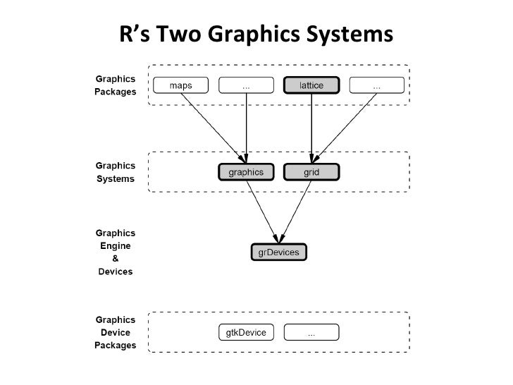 R's Two Graphics Systems