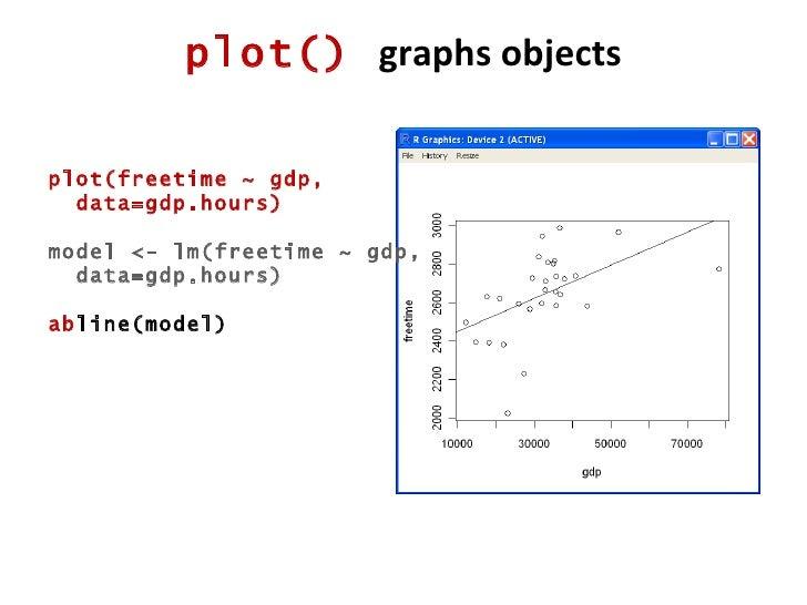 plot()  graphs objects plot(freetime ~ gdp,  data=gdp.hours) model <- lm(freetime ~ gdp, data=gdp.hours) ab line(model)