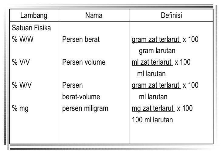 KONSENTRASI LARUTAN KIMIA PDF