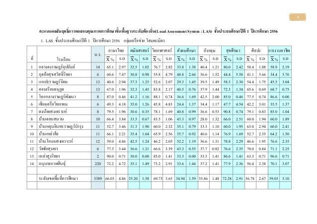 1 คะแนนผลสัมฤทธิ์การทดสอบคุณภาพการศึกษาขั้นพื้นฐานระดับท้องถิ่น(Local Assessment System : LAS) ชั้นประถมศึกษาปีที 1 ปีการศ...