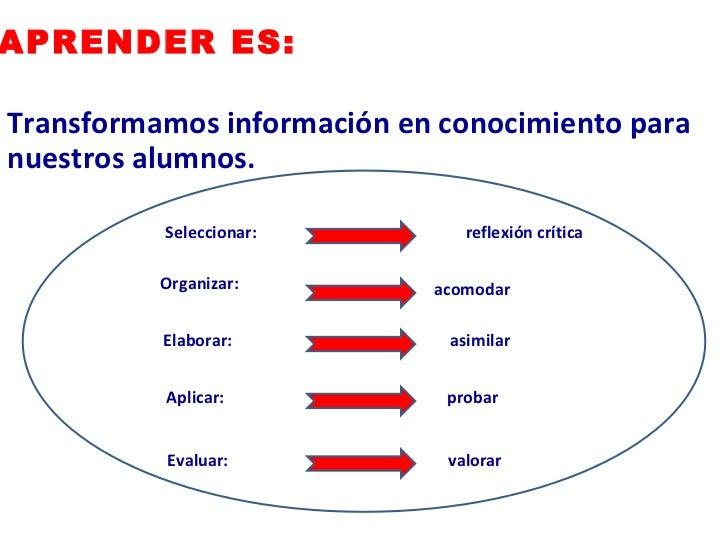 <ul><li>Transformamos información en conocimiento para nuestros alumnos. </li></ul>APRENDER ES: Seleccionar: Organizar: El...