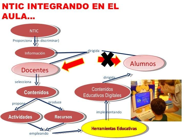NTIC Información Proporciona  (sin discriminar) dirigida Docentes Alumnos  Contenidos Actividades Recursos  selecciona pro...