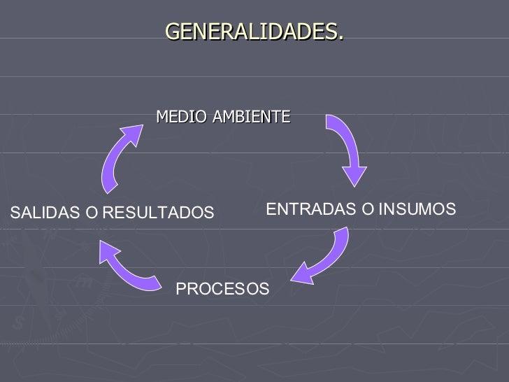 GENERALIDADES. <ul><li>MEDIO AMBIENTE </li></ul>ENTRADAS O INSUMOS PROCESOS SALIDAS O RESULTADOS