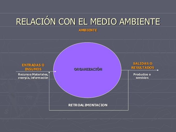 AMBIENTE RELACIÓN CON EL MEDIO AMBIENTE RETROALIMENTACION ENTRADAS O INSUMOS SALIDAS O RESULTADOS ORGANIZACIÓN Recursos Ma...