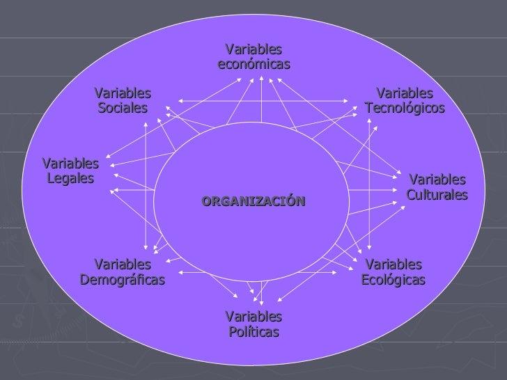 <ul><li>Variables económicas </li></ul>Variables Tecnológicos Variables Culturales Variables Ecológicas Variables Política...