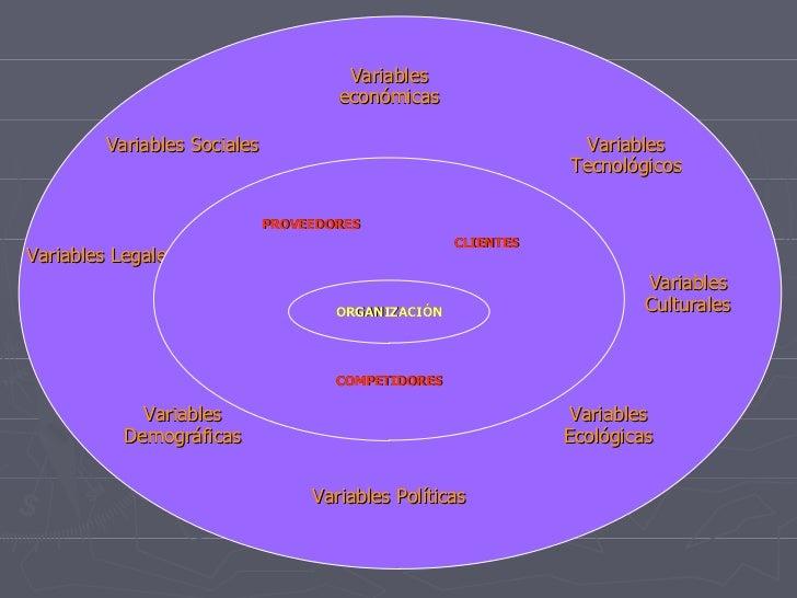 COMPETIDORES Variables económicas Variables Tecnológicos Variables Culturales Variables Ecológicas Variables Políticas Var...