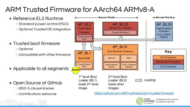 LAS16-402: ARM Trusted Firmware – from Enterprise to Embedded