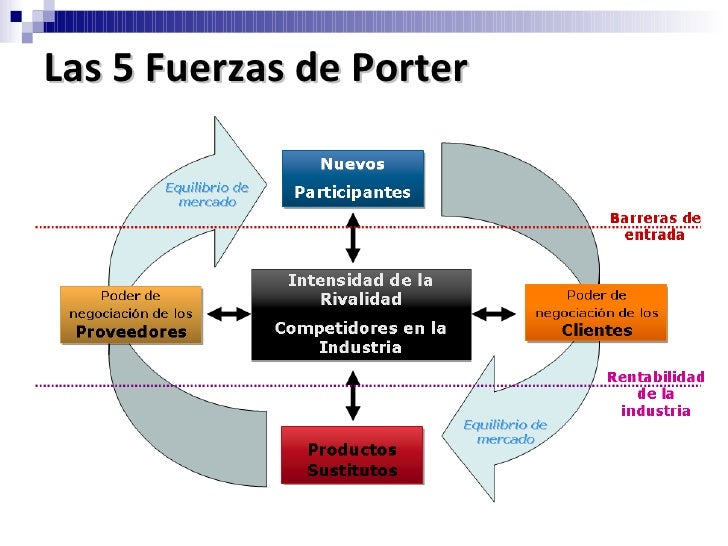 las 5 fuerzas de porter starbucks El modelo de las cinco fuerzas de porter está constituido por 5 fuerzas descritas a continuación en la siguiente imagen.
