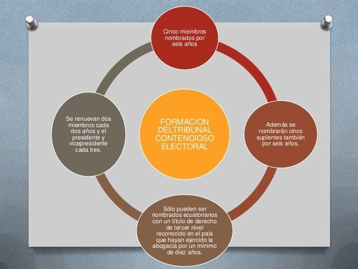 Las 5 funciones del estado ecuatoriano for Ministerios del ecuador