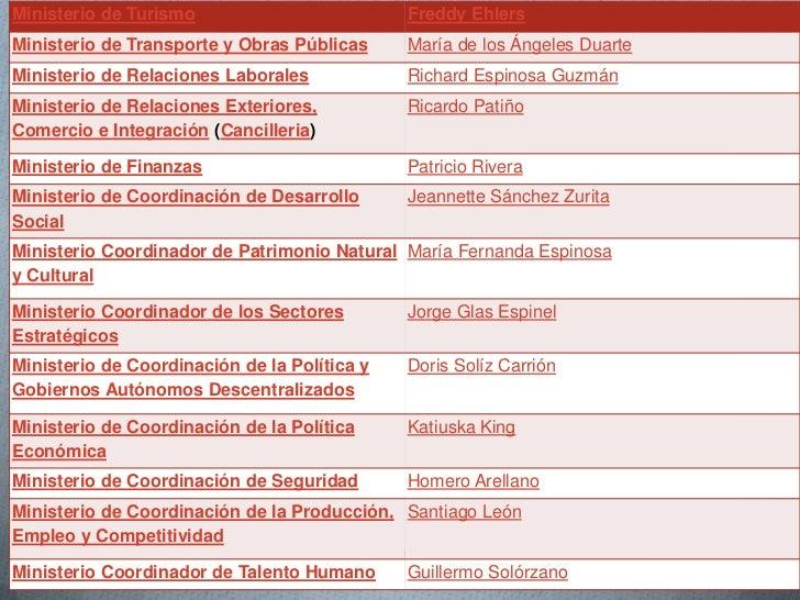 Las 5 funciones del estado ecuatoriano - Ministerio relaciones exteriores ecuador ...