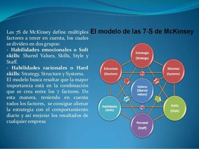 modelo 7 s Modelo de las 7 s de mckinsey las 7s de mckinsey es un modelo que une los 7 factores básicos para cualquier estructura organizativa suele emplearse para evaluar si la implementación de cualquier tipo de estrategia en la.