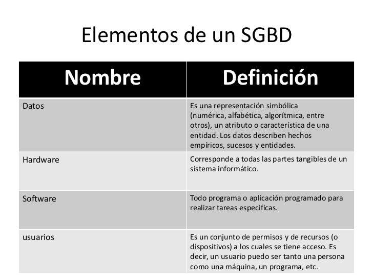 Elementos de un SGBD           Nombre              DefiniciónDatos                 Es una representación simbólica        ...