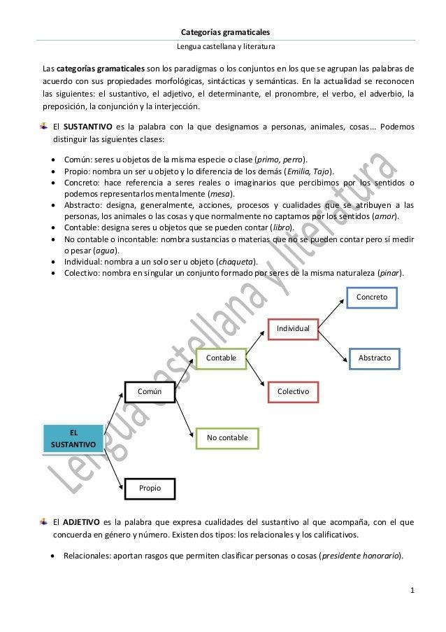 Categorías gramaticales Lengua castellana y literatura 1 Las categorías gramaticales son los paradigmas o los conjuntos en...