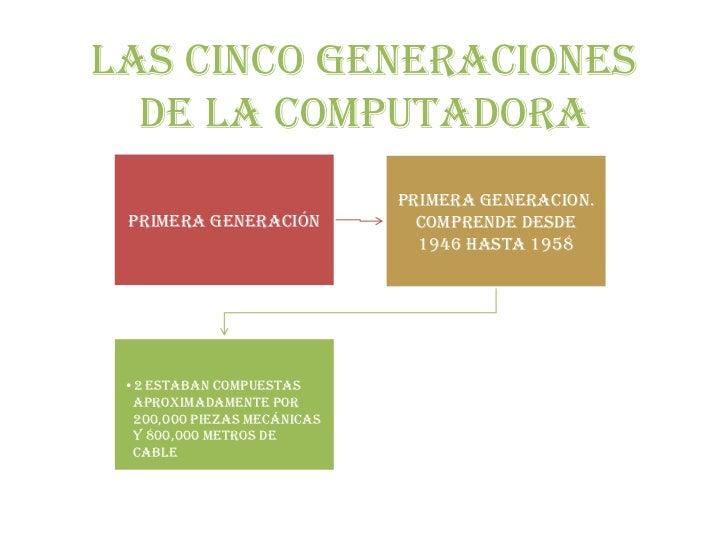 Las cinco generaciones  de la computadora                             PRIMERA GENERACION. Primera generación            Co...