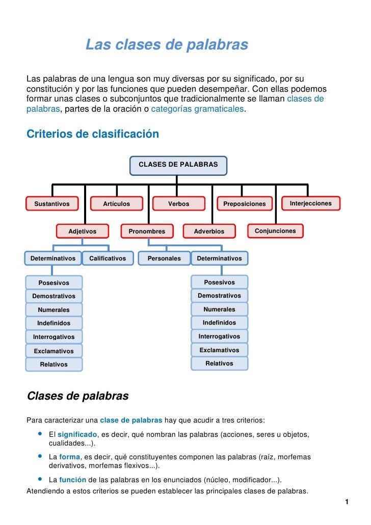 Las clases de palabras for Oraciones con la palabra beta