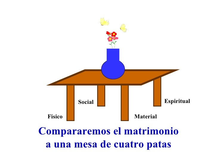 Social Material Físico Espiritual Compararemos el matrimonio a una mesa de cuatro patas