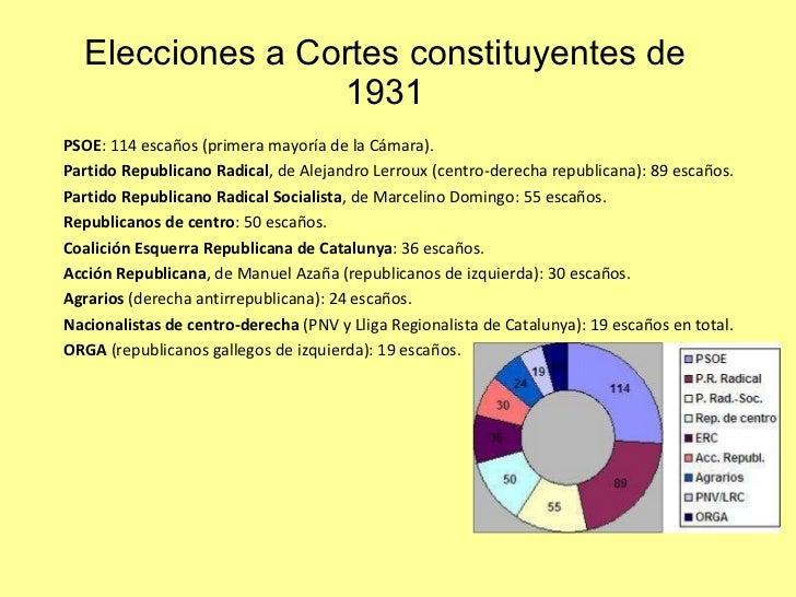 Elecciones a Cortes constituyentes de 1931 <ul><ul><li>PSOE : 114 escaños (primera mayoría de la Cámara).  </li></ul></ul>...