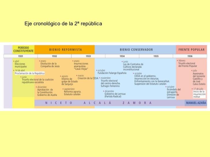 Eje cronológico de la 2ª república
