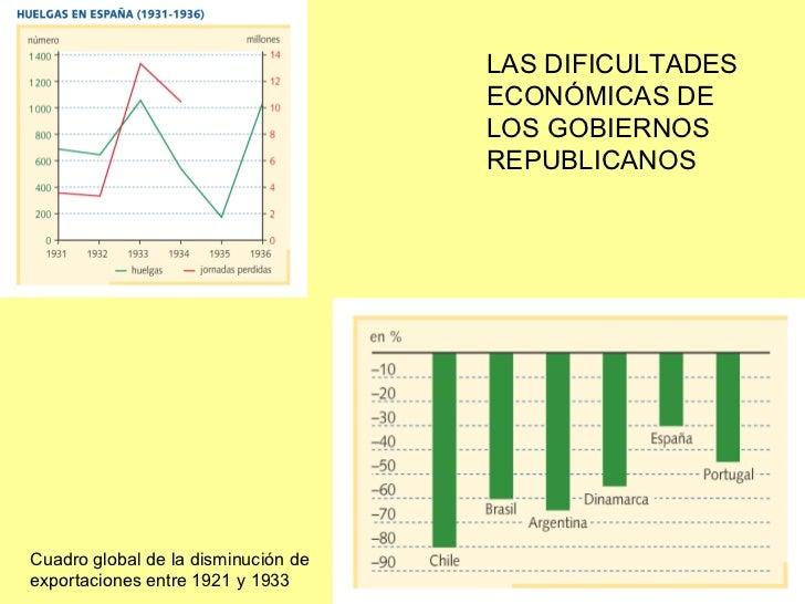 Cuadro global de la disminución de exportaciones entre 1921 y 1933 LAS DIFICULTADES ECONÓMICAS DE LOS GOBIERNOS REPUBLICANOS