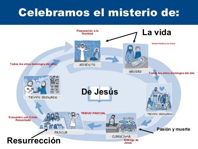 Cuaresma y Semana Santa Slide 3