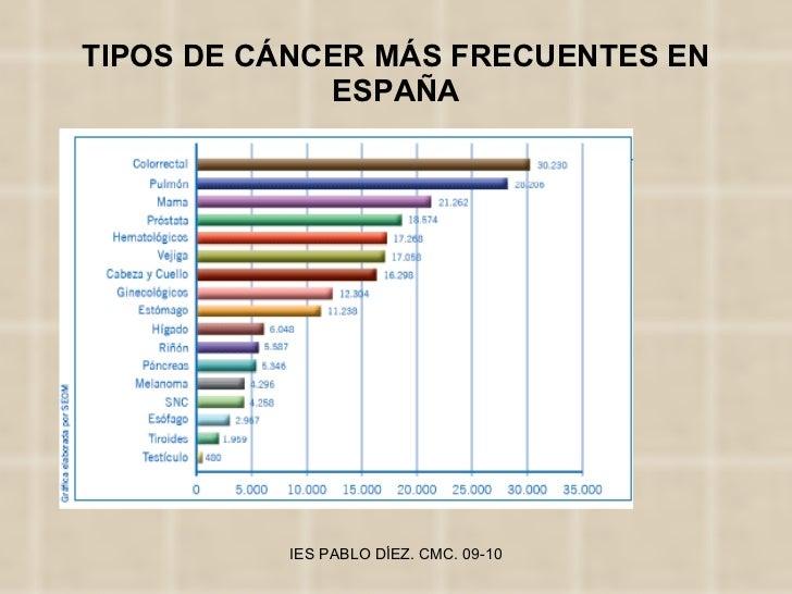 TIPOS DE CÁNCER MÁS FRECUENTES EN ESPAÑA