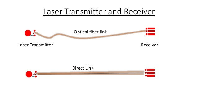 laser communication essay This talk will cover the basics of free-space laser communications and will apply those basics to some specific applications  summaries of papers presented at the .