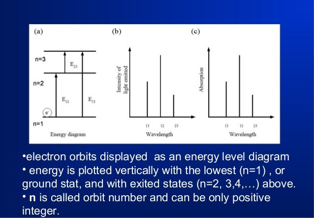 •electron orbits displayed as an energy level diagram • energy is plotted vertically with the lowest (n=1) , or ground sta...