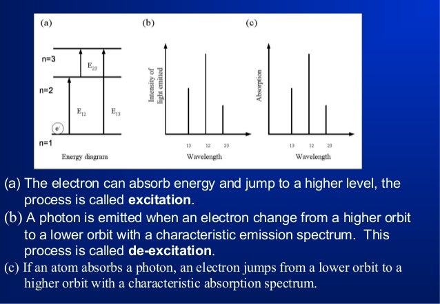 (a) The electron can absorb energy and jump to a higher level, the process is called excitation. (b) A photon is emitted w...