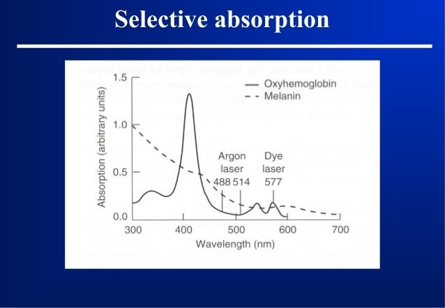 Selective absorption