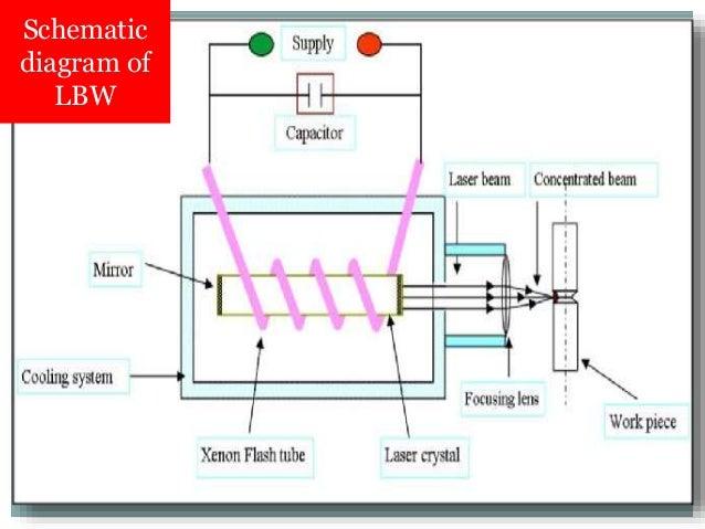laser beam welding rh slideshare net laser beam welding block diagram laser beam welding line diagram