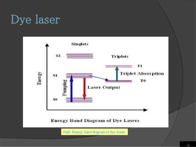 laser-communication-ppt-svist-13-638 Block Diagram Of Is Forward Link on