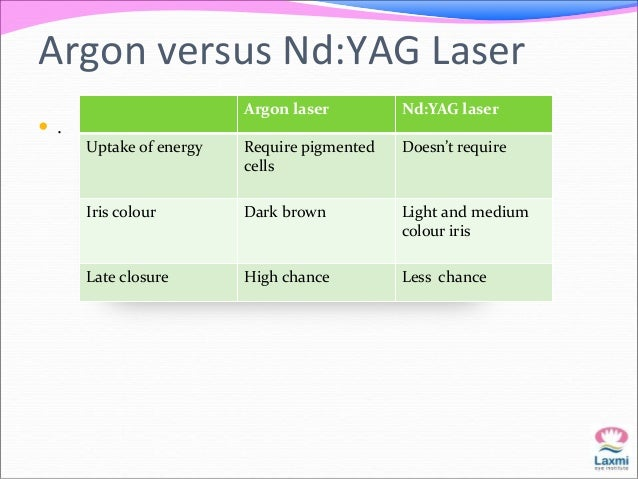 Combined Argon Nd:YAG  technique   Used in sequential combination for dark brown irides or for  patients who are on chron...