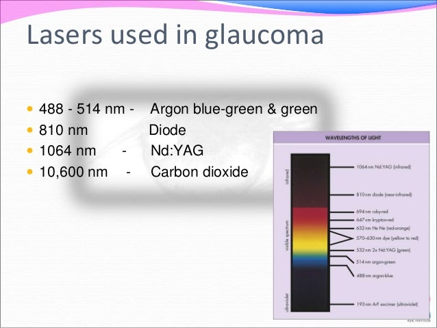 Lasers used in glaucoma   488 - 514 nm - Argon blue-green & green   810 nm Diode   1064 nm - Nd:YAG   10,600 nm - Carb...