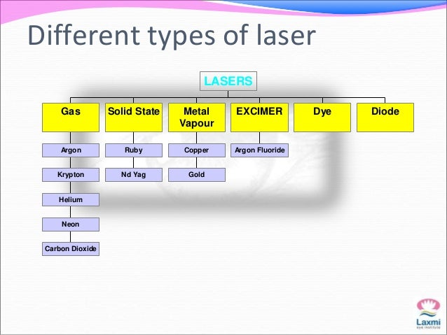 Different types of laser  Gas  Argon  Krypton  Helium  Neon  Carbon Dioxide  Solid State  Ruby  Nd Yag  LASERS  Metal  Vap...