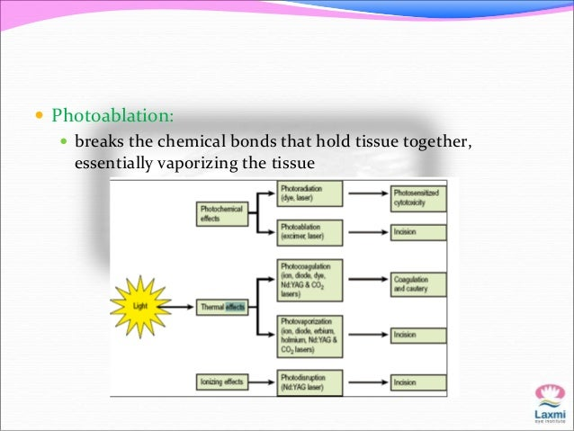  Photoablation:   breaks the chemical bonds that hold tissue together,  essentially vaporizing the tissue